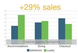 satisfaction loyalty graph 2