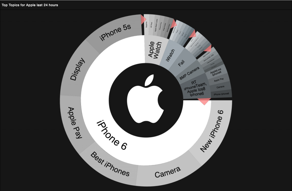 social data around apple's iphone 6 launch